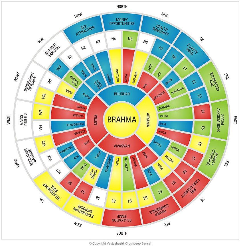 Vastu colour directions according to shastra - Building a home according to cardinal directions ...